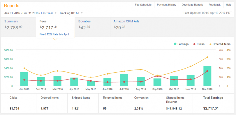 How To Track Amazon Affiliate Earnings In Google Analytics